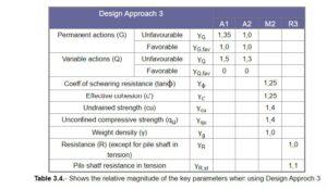 tabella eurocodici 5