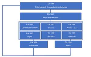 Schema-eurocodici geostru