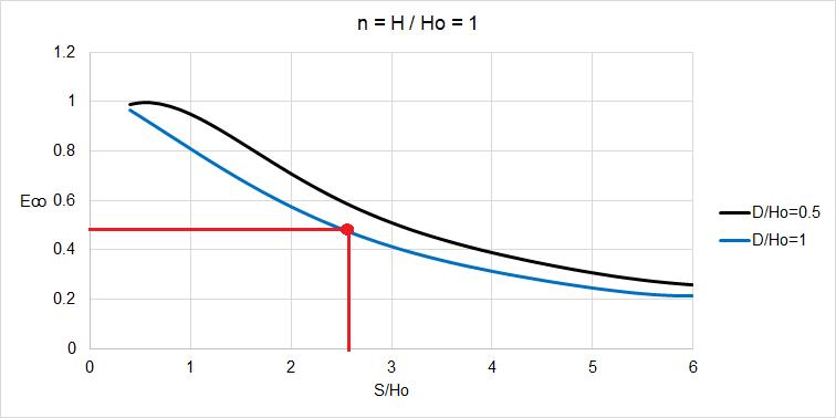 Calcolo del rapporto S/Ho, trincee drenanti