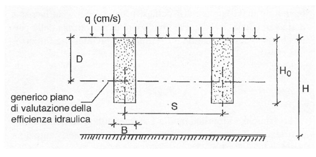 Schema di riferimento trincee drenanti