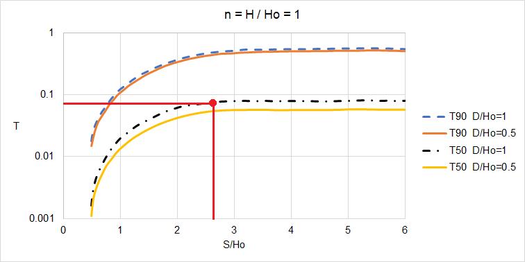 Calcolo del fattore tempo T50