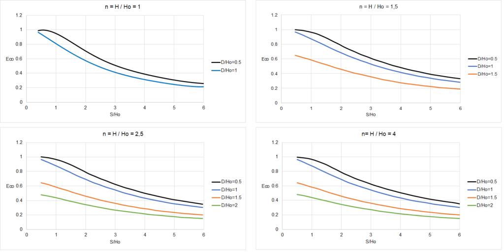 Abachi Efficienza - rapporto S/H0, trincee drenanti