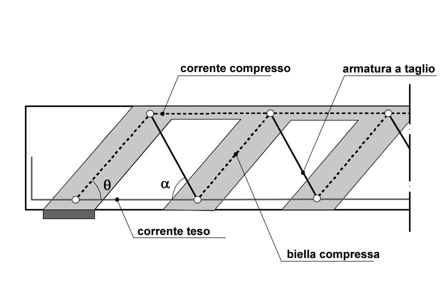 Schema del traliccio ideale (Ritter-Morsch)