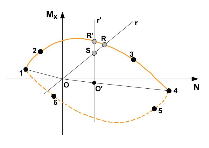 Rappresentazione grafica di una curva d'interazione