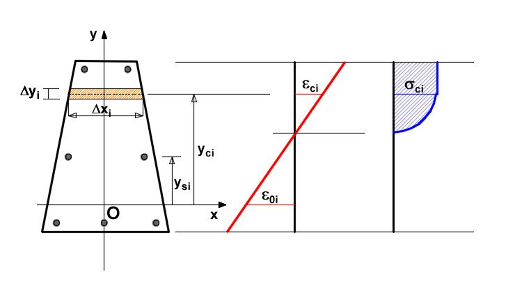 Rappresentazione grafica del criterio utilizzato dal programma per integrare le tensioni