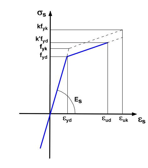 Diagramma di calcolo acciaio
