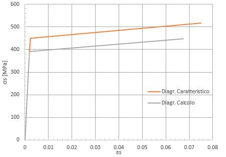 Diagramma di calcolo e caratteristico dell'acciaio