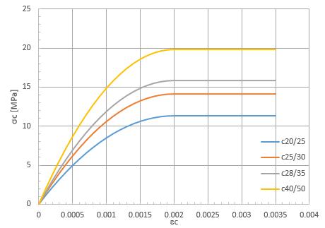 Diagramma di calcolo cls per le classi C20/25, C25/30, C28/35, C40/50