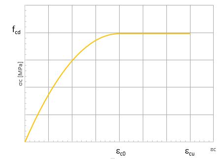 Diagramma di calcolo cls