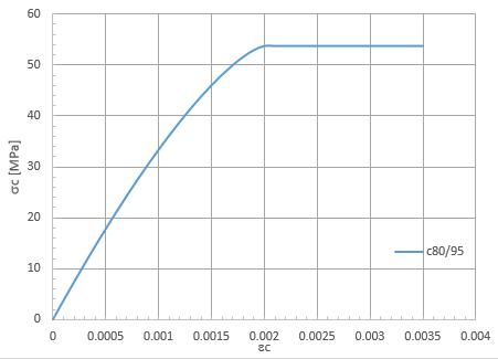 Diagramma di calcolo cls per la classe C80/95