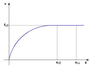 Diagramma tensione-deformazione calcestruzzo muri di sostegno