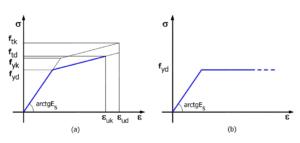 Diagramma tensione-deformazione acciaio muri di sostegno