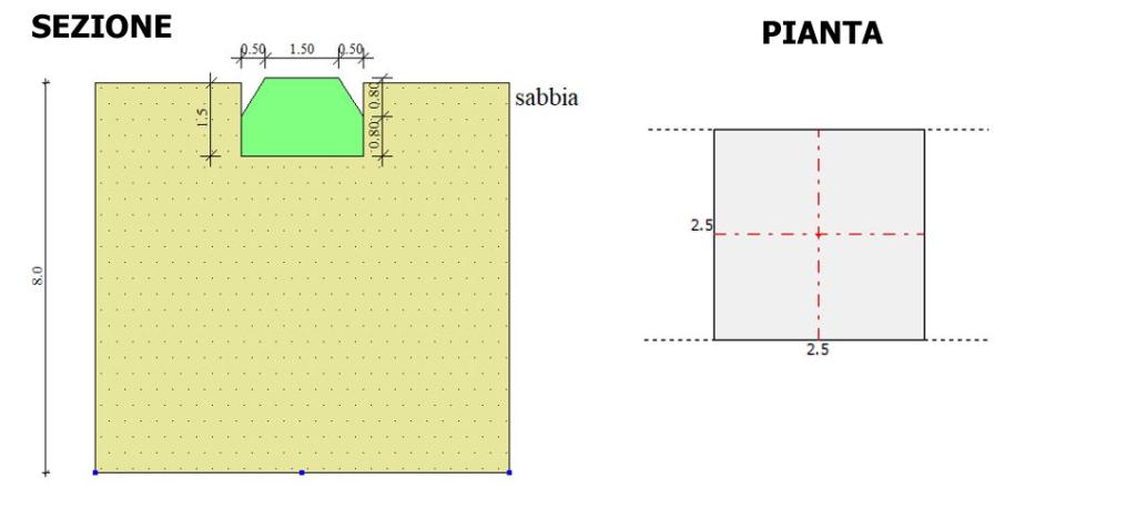 caratteristiche geometriche fondazione verifiche geotecniche