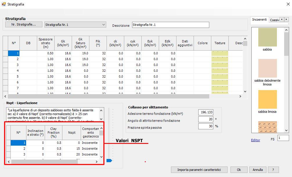 parametri geotecnici degli strati e dei valori delle NSPT rilevati