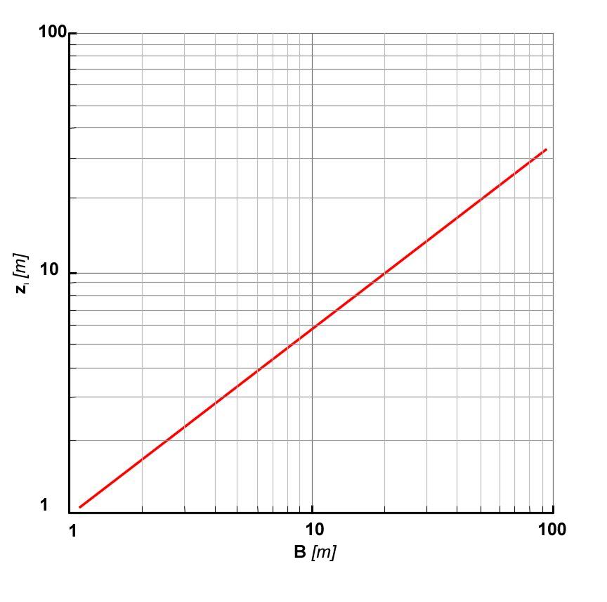 Relazione tra la larghezza della fondazione B e la profondità di influenza z, (entro la quale si verifica il 75% del cedimento registrato)