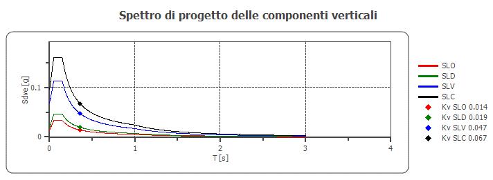 spettro di progetto componenti verticali