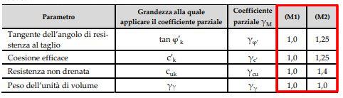 verifiche geotecniche ntc 2018 tabella 6.2