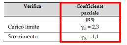 verifiche geotecniche tabella 6.4 ntc 2018