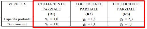 verifiche geotecniche tabella 6.4 ntc2008