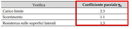 tabella 7 verifiche geotecniche ntc2018