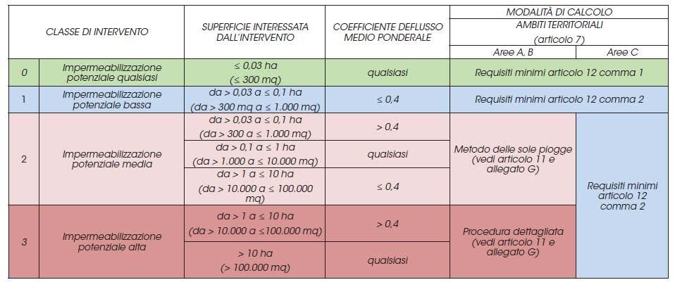 Tabella metodo di calcolo invarianza